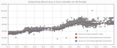 Bitcoin Aktueller Kurs
