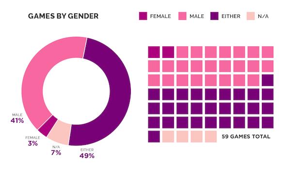 In 41 Prozent aller E3-Neuankündigungen gibt es ausschließlich männliche Helden.