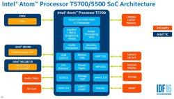 Intel Atom T5500/T5700