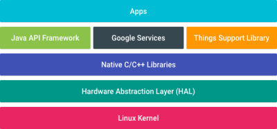 Die einzelnen Schichten von Android Things