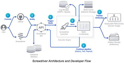 Die grundsätzliche Struktur von Screwdriver mit den einzelnen Phasen des Continuous-Delivery-Prozesses.