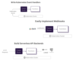 Fission Funktionen können durch HTTP Requests, Webhooks und Kubernetes Events ausgelöst werden.