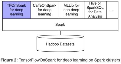Yahoos Framework ergänzt andere ML-Ansätze auf Spark wie MLlib.