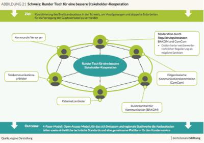 Studie: Daran krankt der Glasfaserausbau in Deutschland