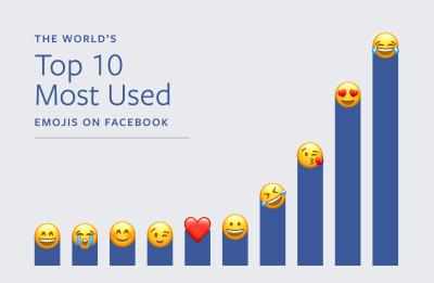 Das sind die neuesten Emojis von Apple