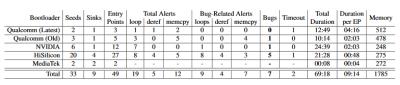 Diese Übersicht über BootStomps Testergebnisse listet die gefundenen Bugs auf.