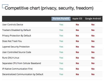 Die versprochenen Privatsphärefunktionen im Vergleich mit Android und iOS