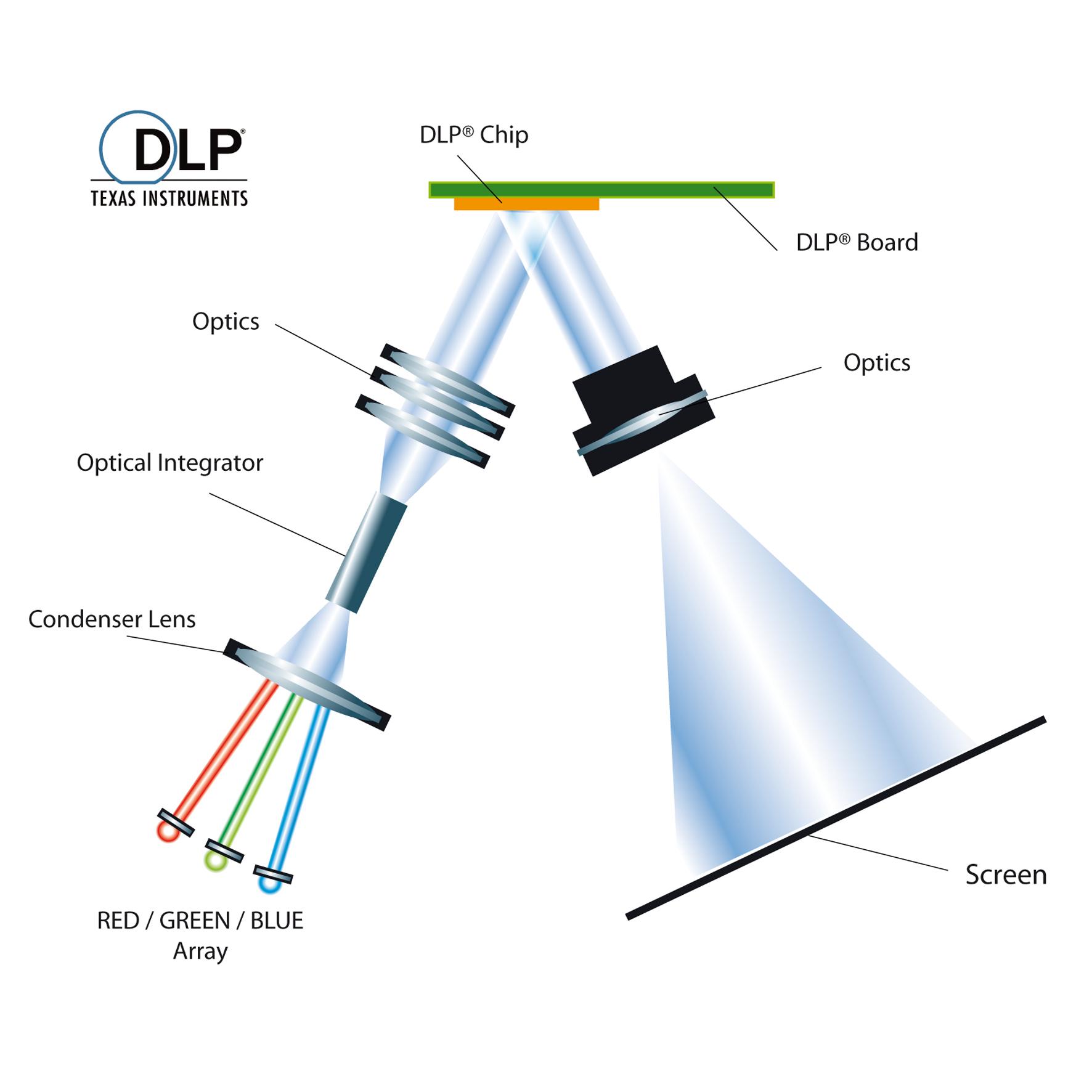 So Funktioniert Die Projektion Mit Drei Leds Heise Online