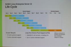 Seit der Freigabe von SLES12 erhält jede (Sub-)Release Updates bis sechs Monate nach Erscheinen des nächsthöheren Service Packs. Bei Bedarf gibts gegen Bezahlung weitere drei Jahre LTSS (Long Term Servicepack Support) dazu.