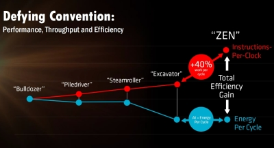 The IPC AMD will have a 40 percent increased the efficiency even more.