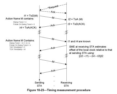 IEEE 802.11-2012