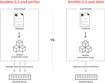 Bisher benötigte jeder Netzwerk-Task eine eigene SSH-Verbindung. Jetzt teilen sie sich eine gemeinsame.