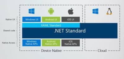 XAML Standard erstreckt sich erst mal nicht auf Linux und macOS.
