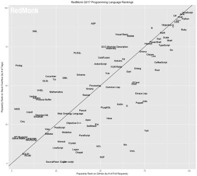 RedMonks Ergebnisse als zweidimensionales Koordinatensystem
