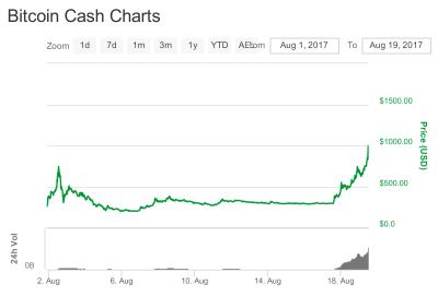 Sowohl Handelsvolumen als auch Kurs von Bitcoin Cash erlebten in den letzten zwei Tagen einen deutlichen Zuwachs.
