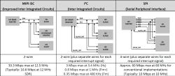 MIPI I3C, I2C und SPI im Vergleich