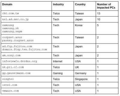 CCleaner-Malware: Avast veröffentlicht weitere Analyse-Ergebnisse
