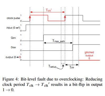 Übertakten des Prozessor-Kerns führt dazu, dass aus dem Ergebnis 1 eine 0 wird.